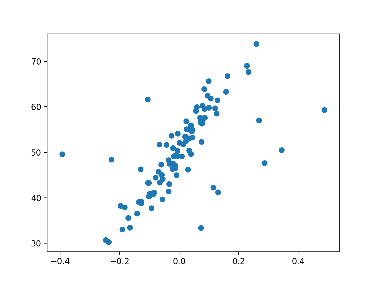 Scatter Plot of Regression Dataset With Outliers