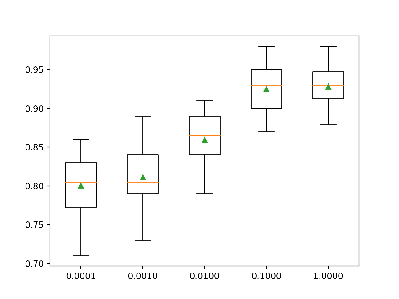 Box Plot of LightGBM Learning Rate vs. Classification Accuracy