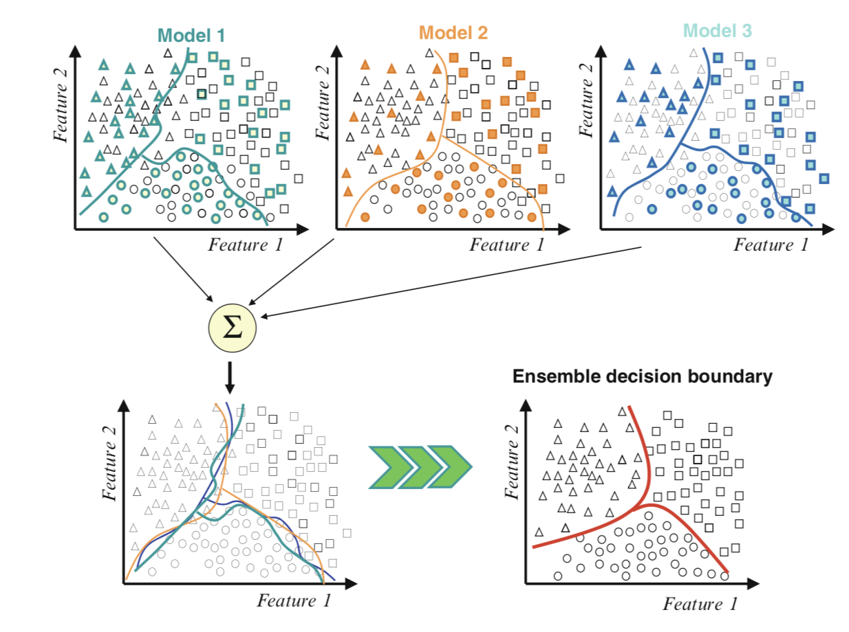 Example of Combining Decision Boundaries Using an Ensemble
