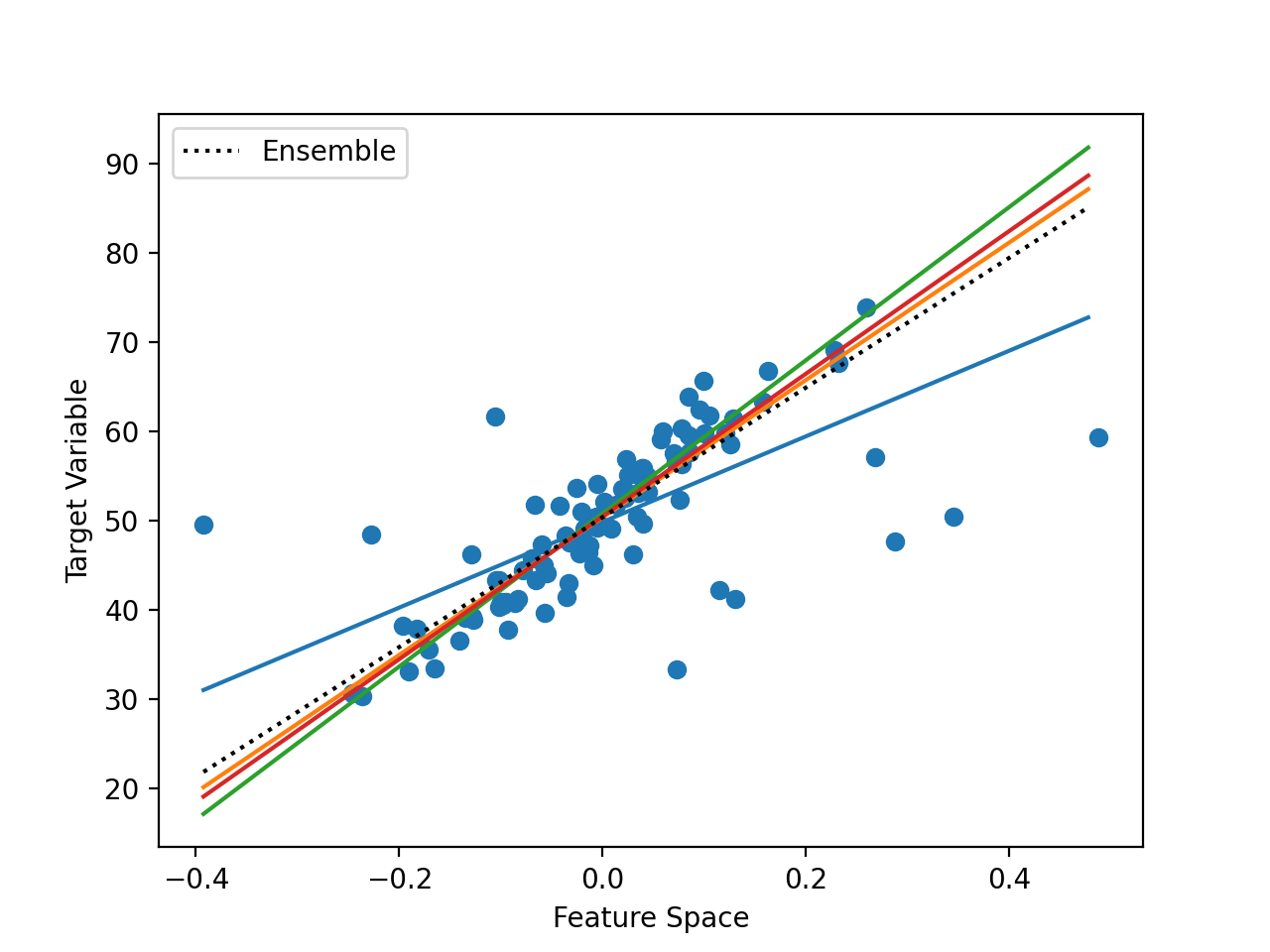 Example of Combining Hyperplanes Using an Ensemble