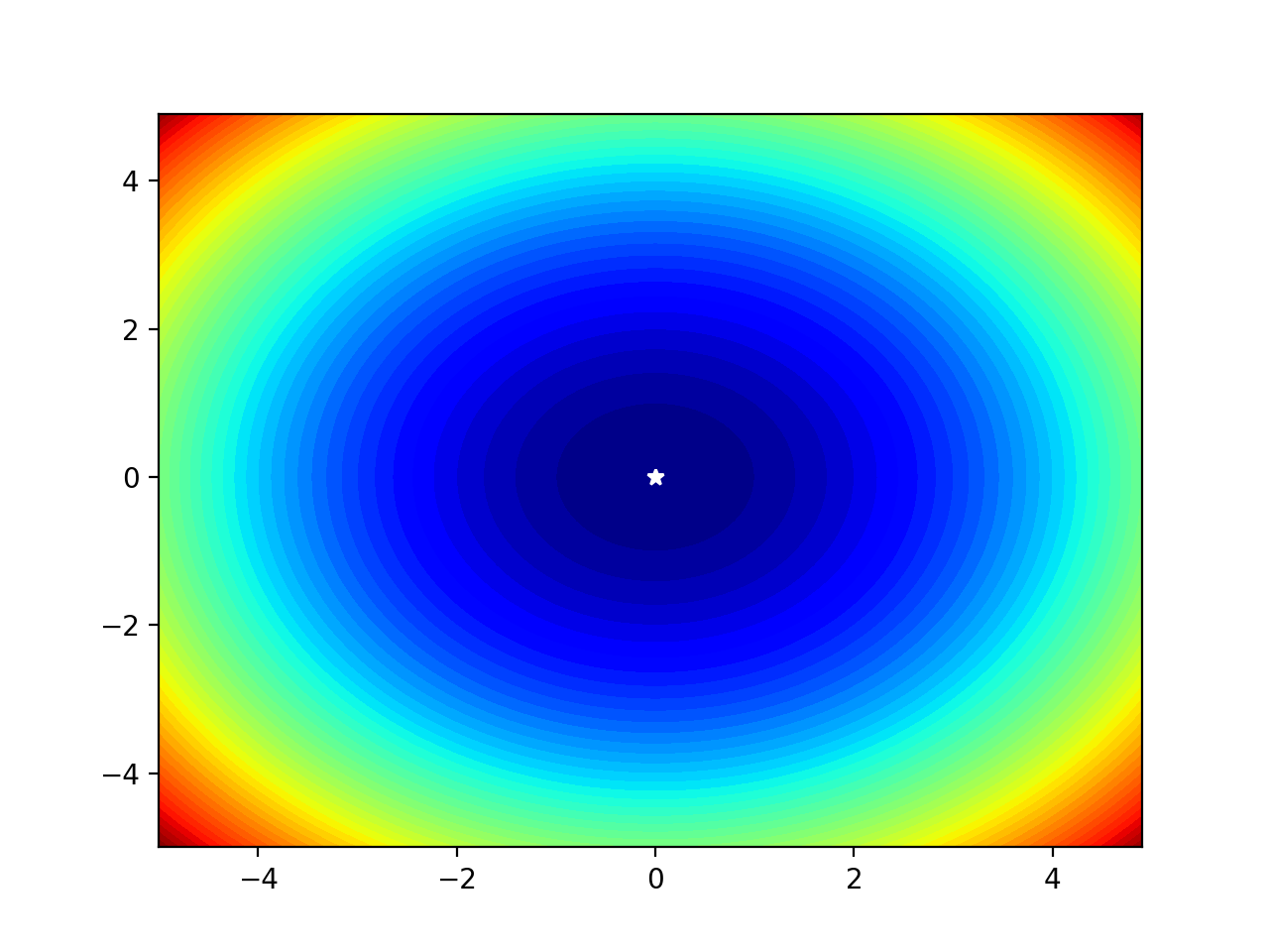 Filled Contour Plot of a Two-Dimensional Objective Function With Optima Marked by a White Star