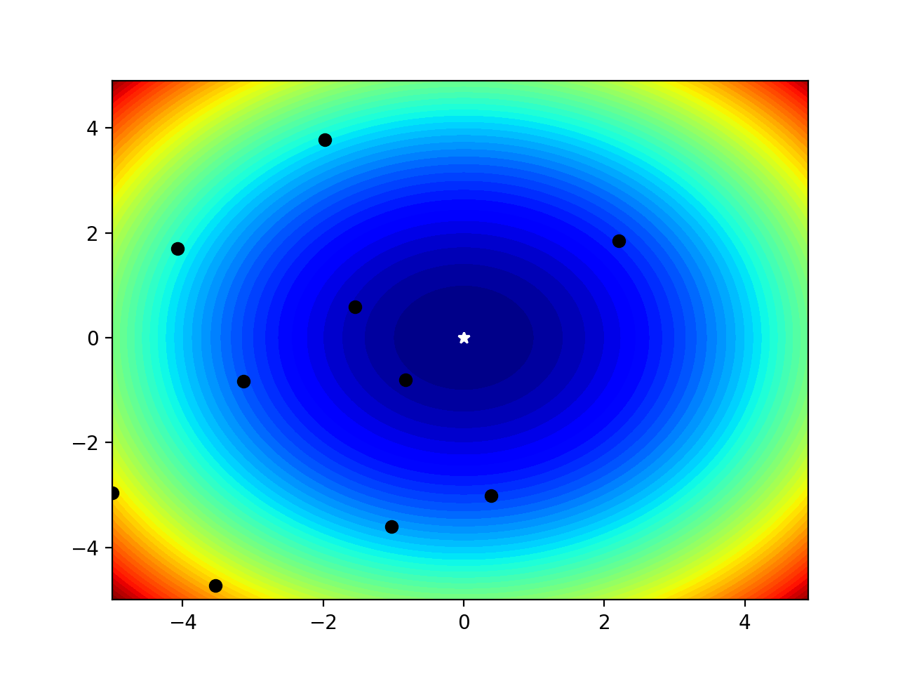 Filled Contour Plot of a Two-Dimensional Objective Function With Optima and Input Sample Marked