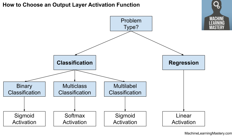 How to Choose an Output Layer Activation Function