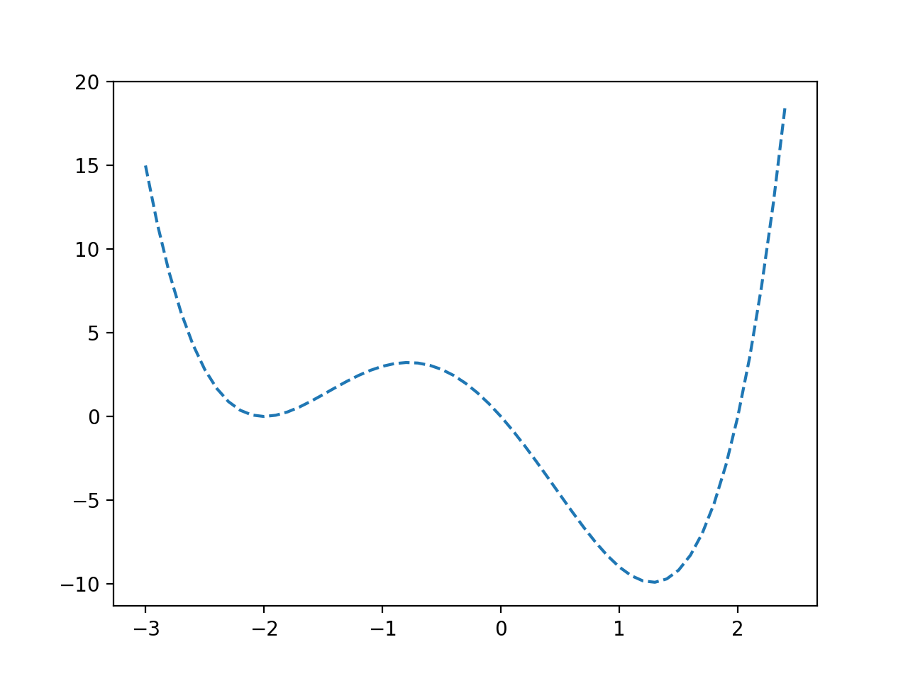 Line Plot of a Non-Convex Objective Function