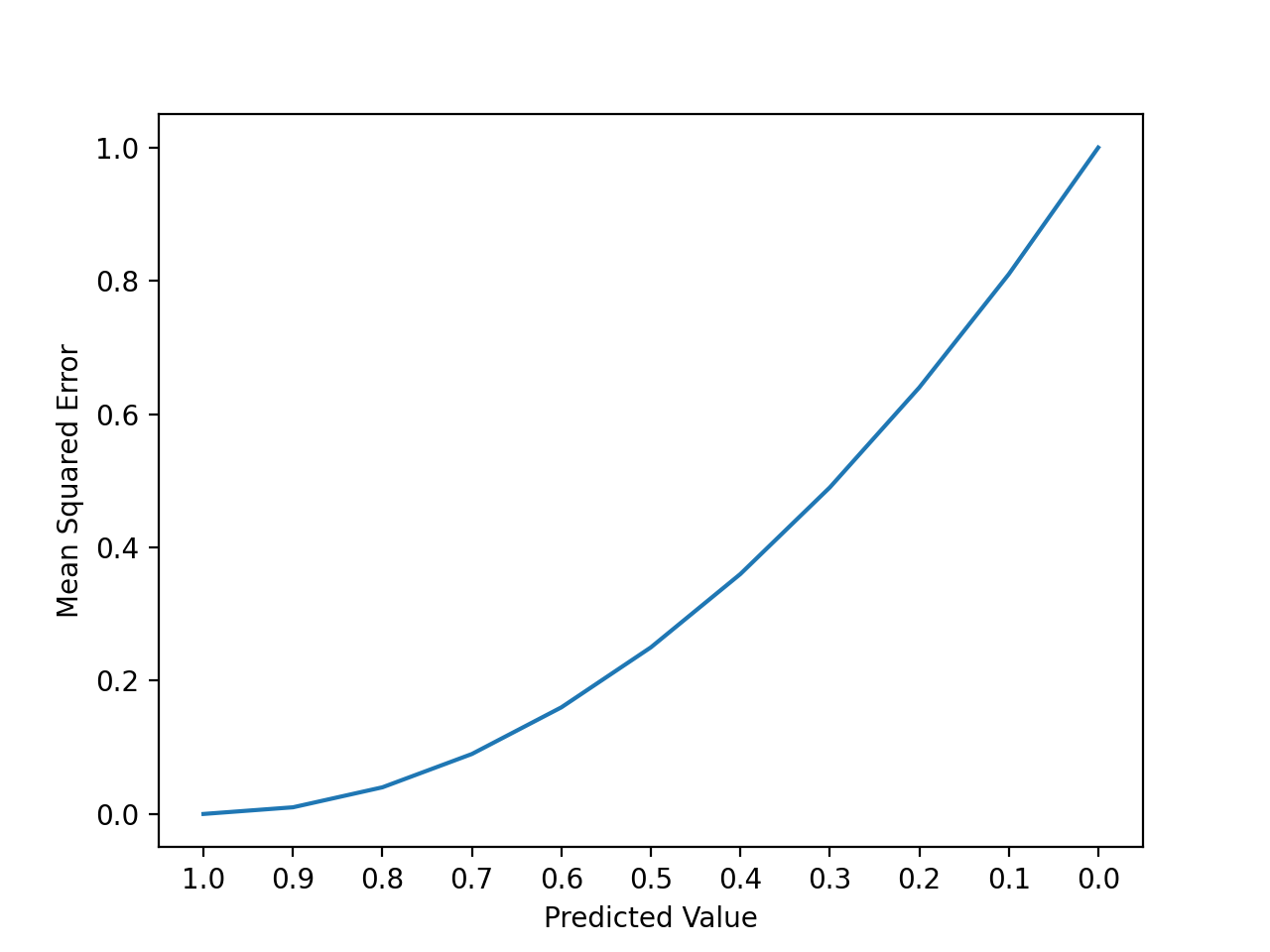 Line Plot of the Increase Square Error With Predictions