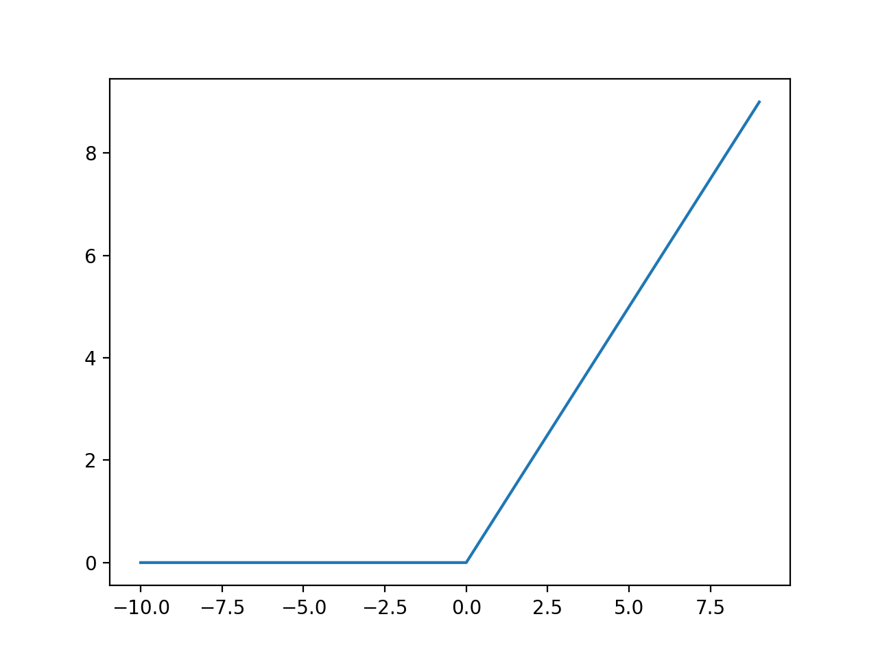Plot of Inputs vs. Outputs for the ReLU Activation Function.