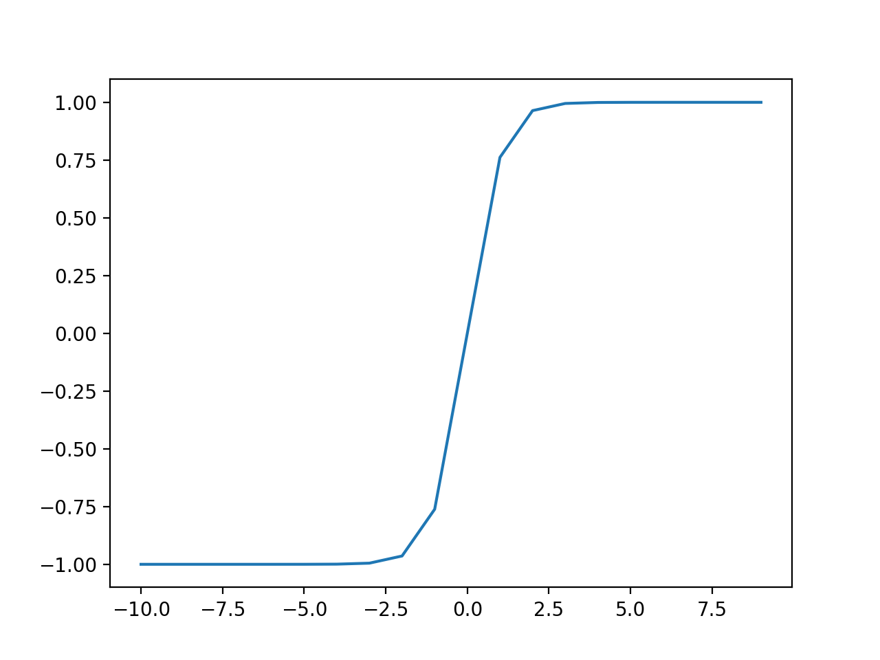 Plot of Inputs vs. Outputs for the Tanh Activation Function.