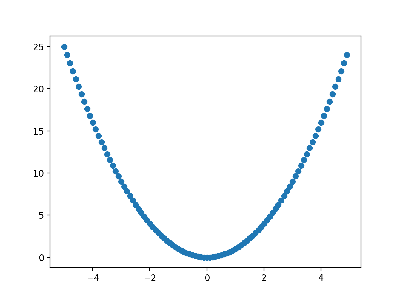 Scatter Plot of a One-Dimensional Function