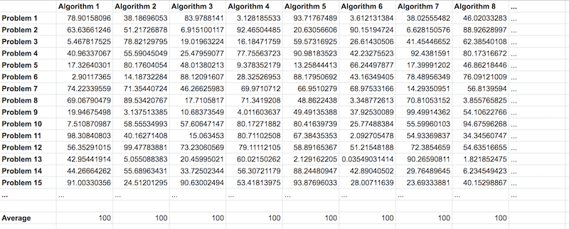 Depiction on the No Free Lunch Theorem as a Table of Algorithms and Problems