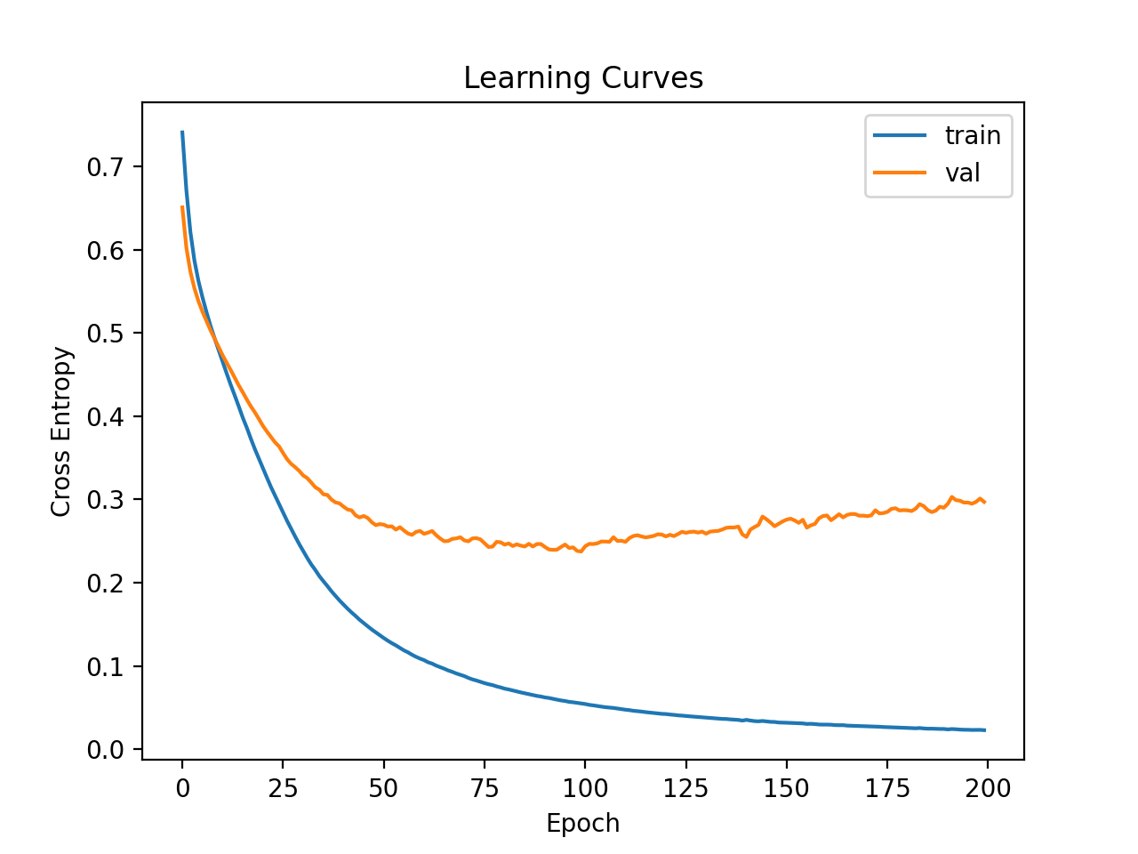 Learning Curves of Deeper MLP on the Ionosphere Dataset