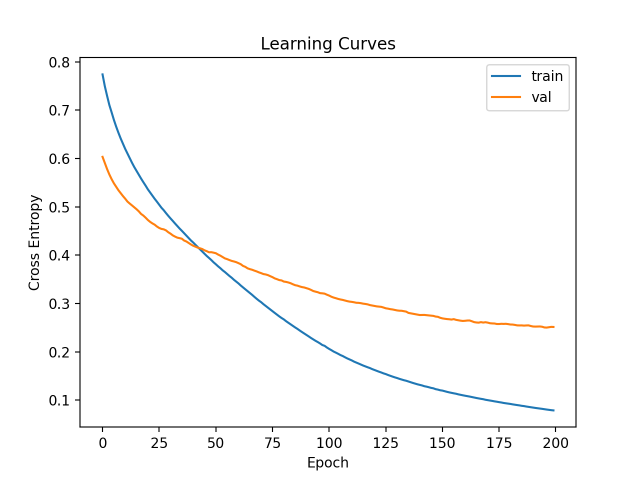 Learning Curves of Simple MLP on Ionosphere Dataset