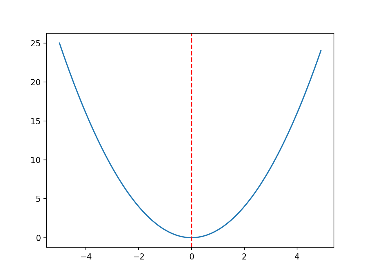 Line Plot of Objective Function With Optima Marked With a Dashed Red Line