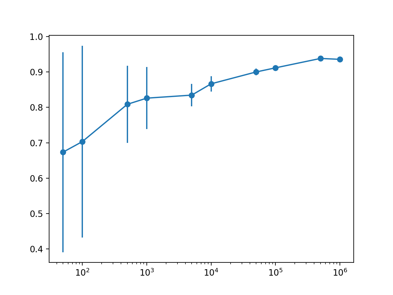 Line Plot With Error Bars of Dataset Size vs. Model Performance