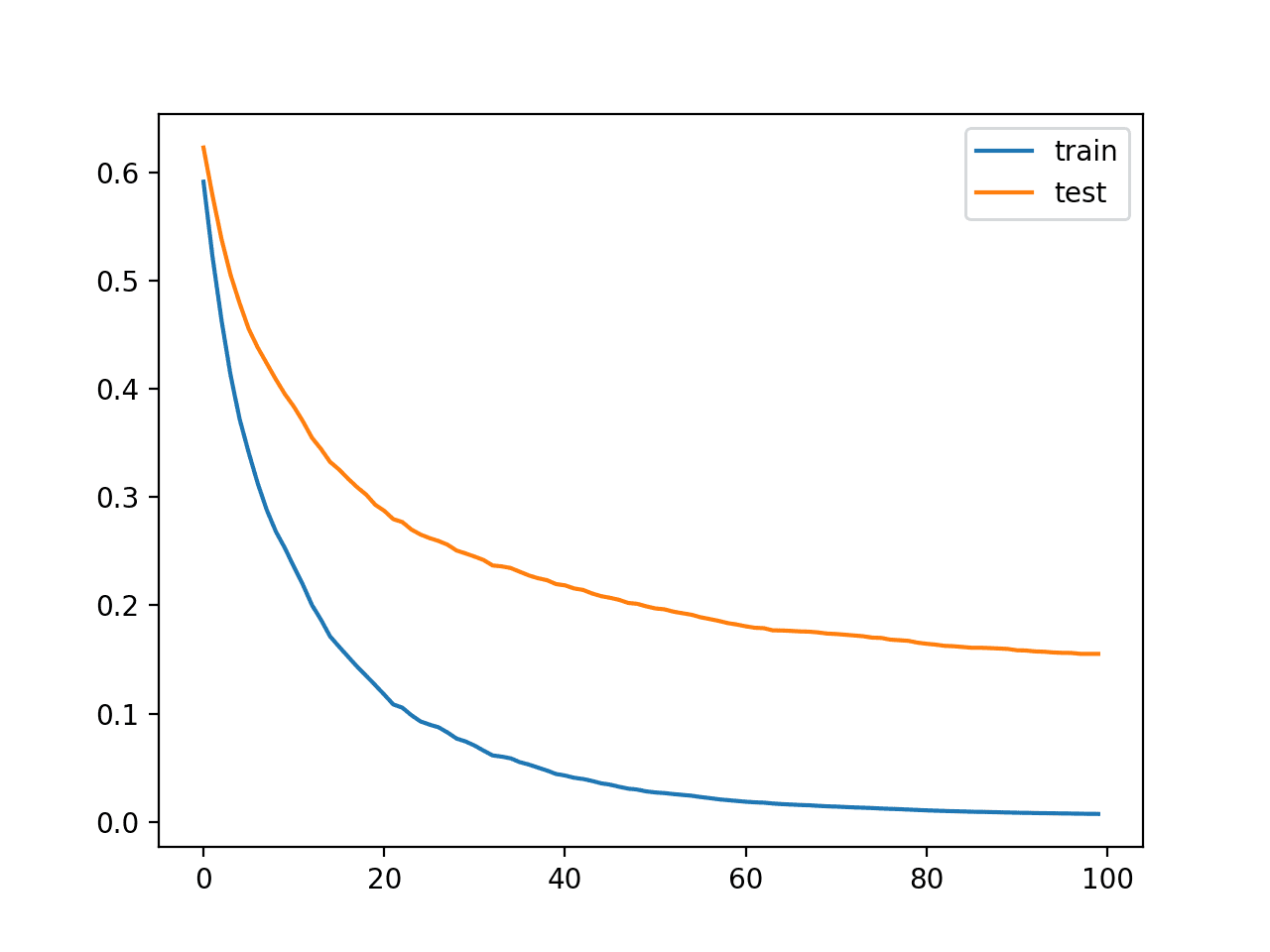Learning Curves for the XGBoost Model on the Synthetic Classification Dataset
