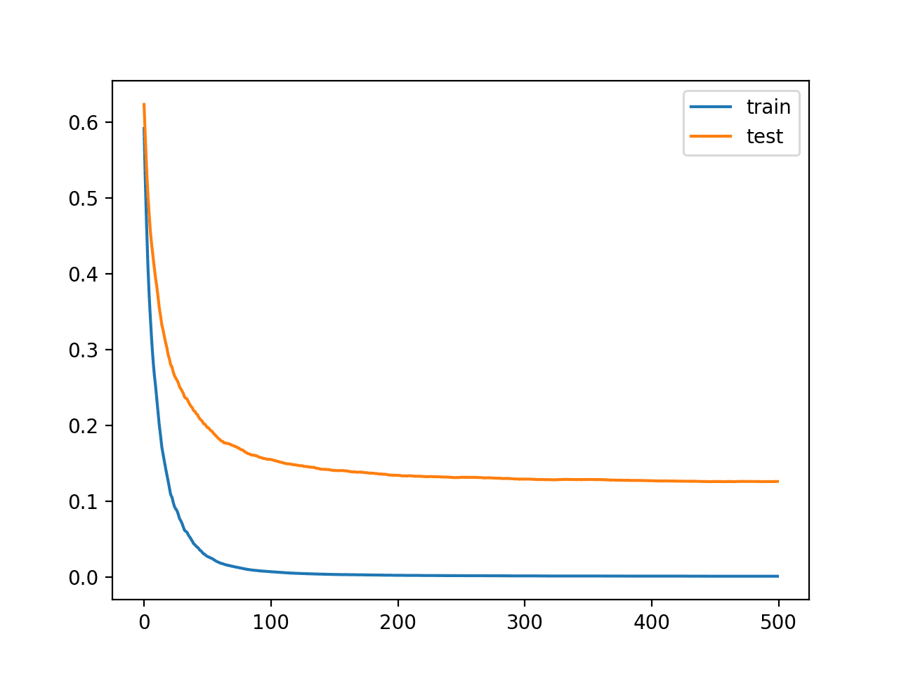 Learning Curves for the XGBoost Model With More Iterations