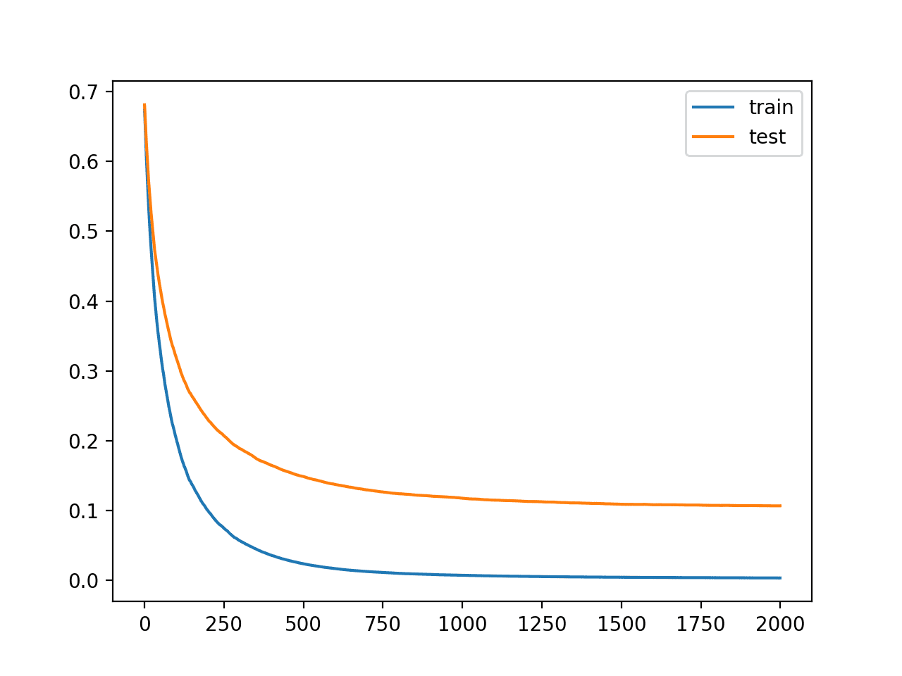 Learning Curves for the XGBoost Model with Regularization