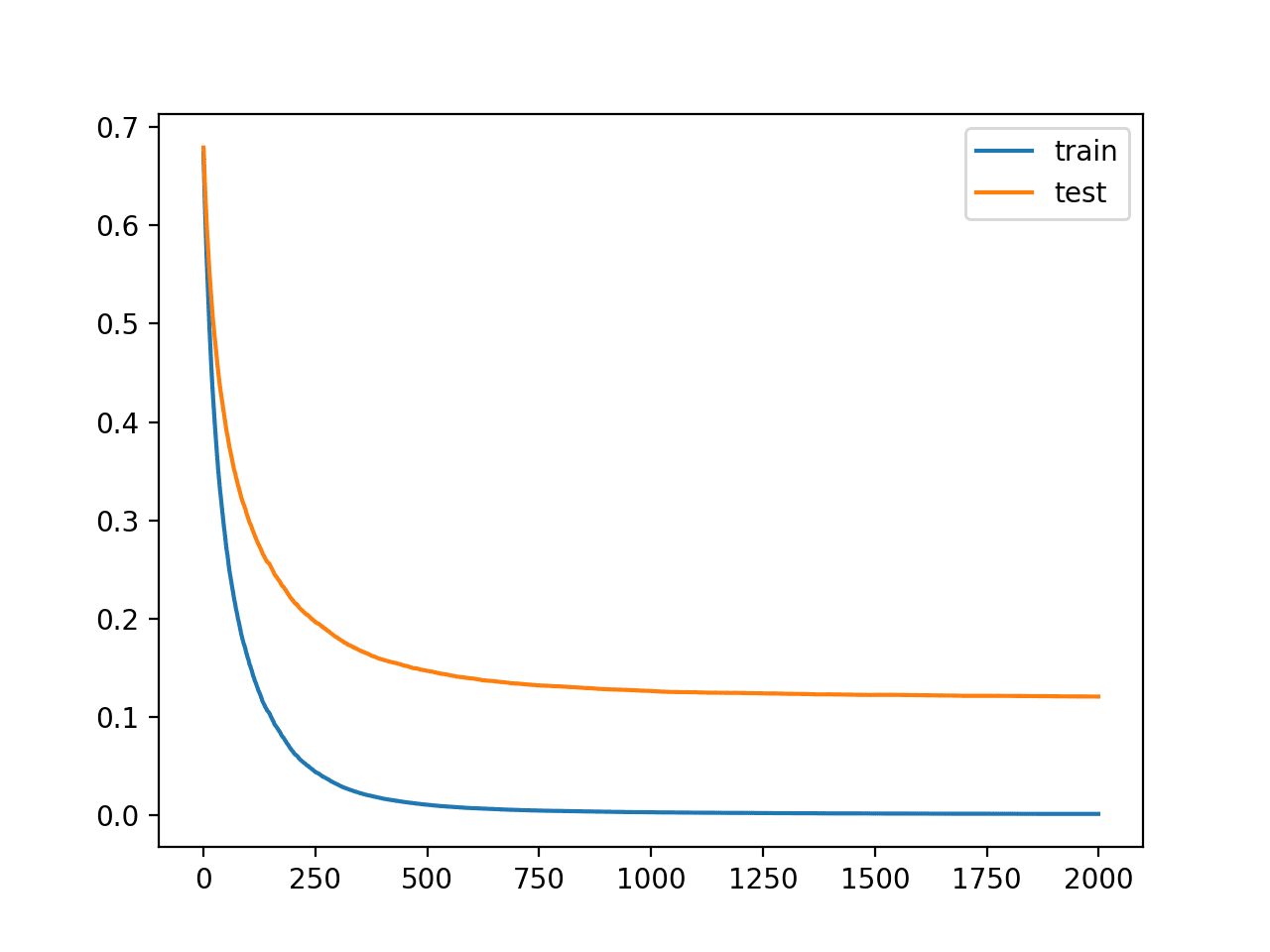 Learning Curves for the XGBoost Model With Smaller Learning Rate and Many Iterations