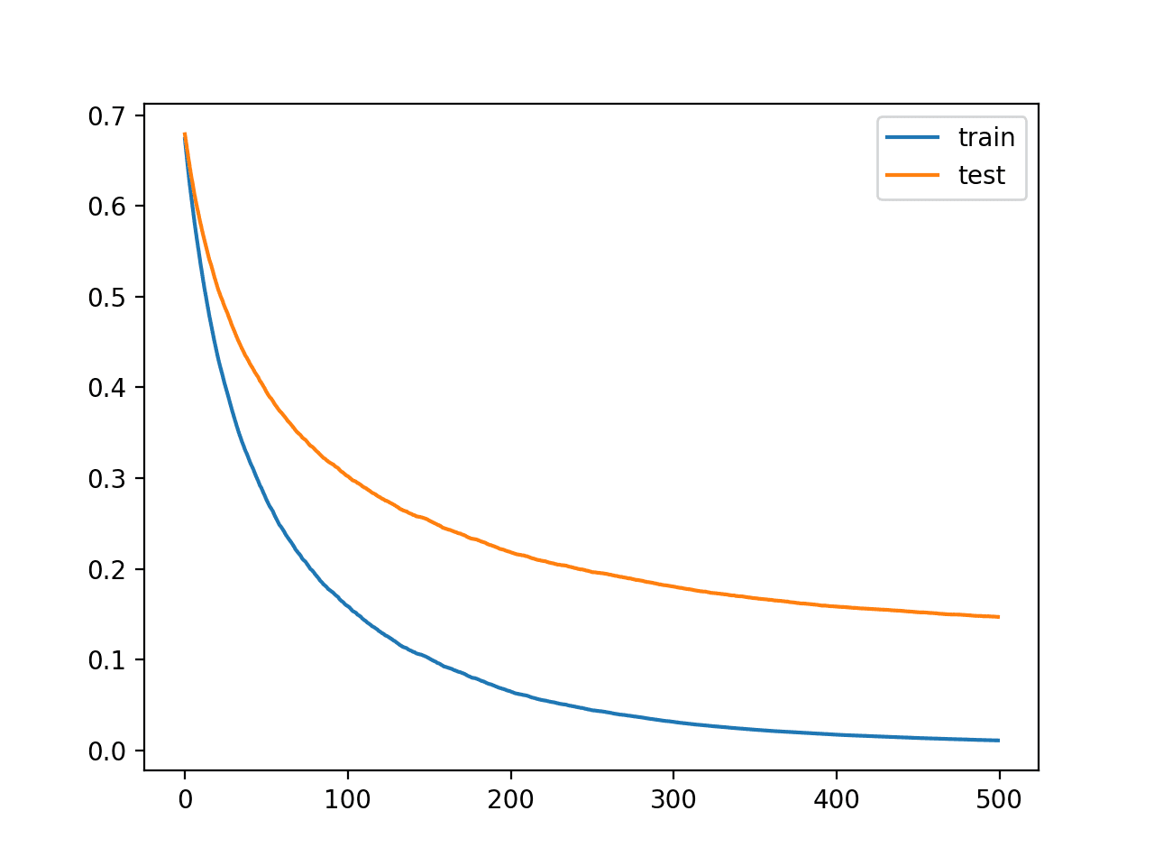 Learning Curves for the XGBoost Model With Smaller Learning Rate