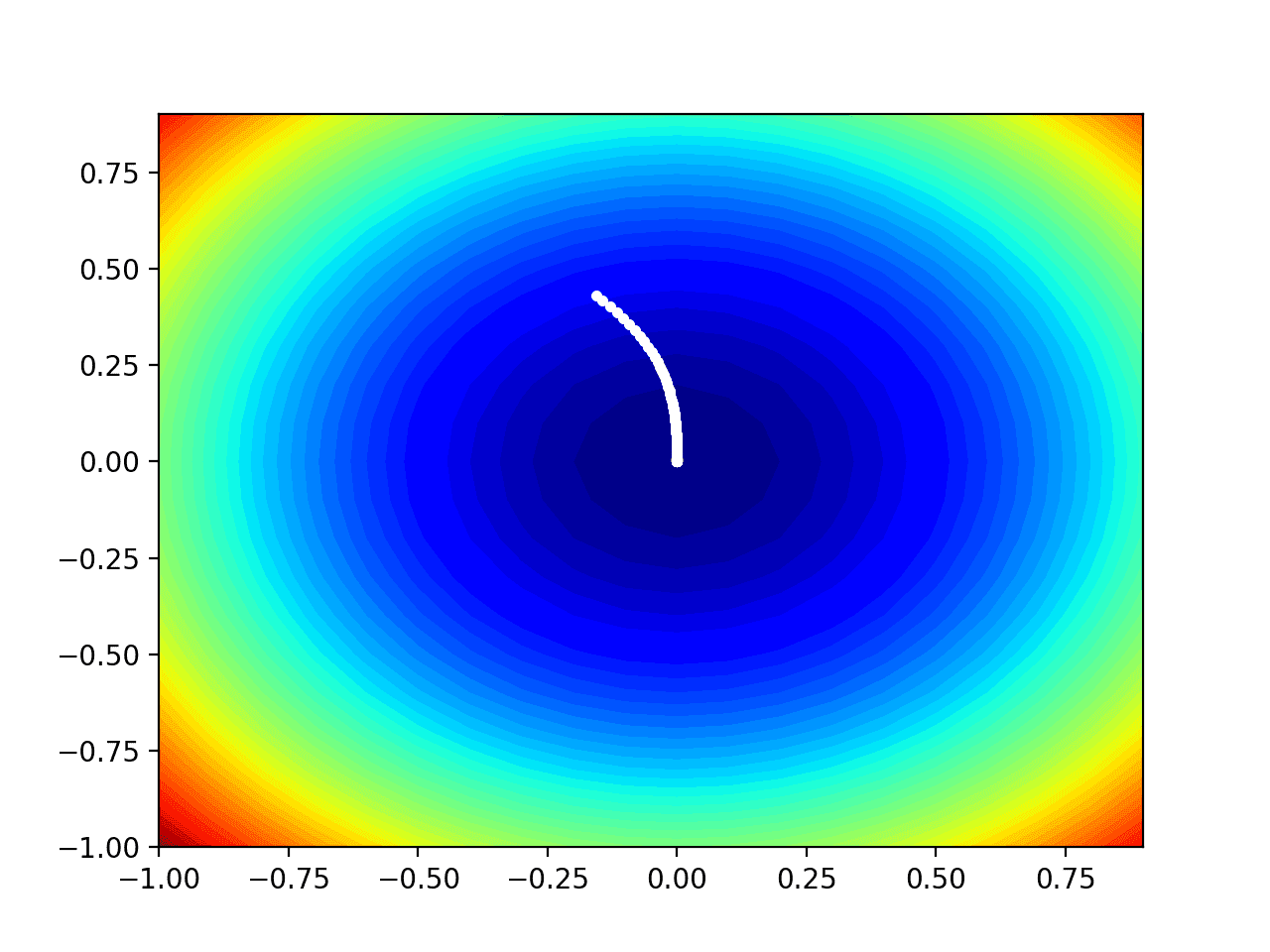 Contour Plot of the Test Objective Function With Adadelta Search Results Shown