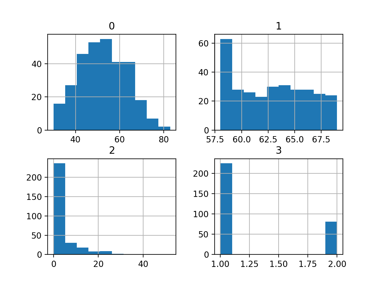 Histograms of the Haberman Breast Cancer Survival Classification Dataset