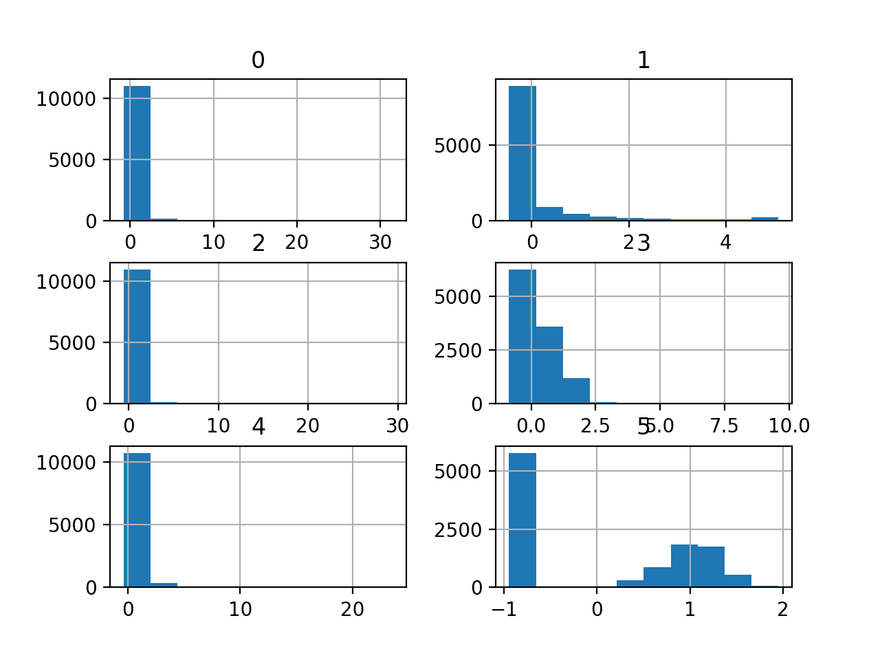 Histograms of the Mammography Classification Dataset