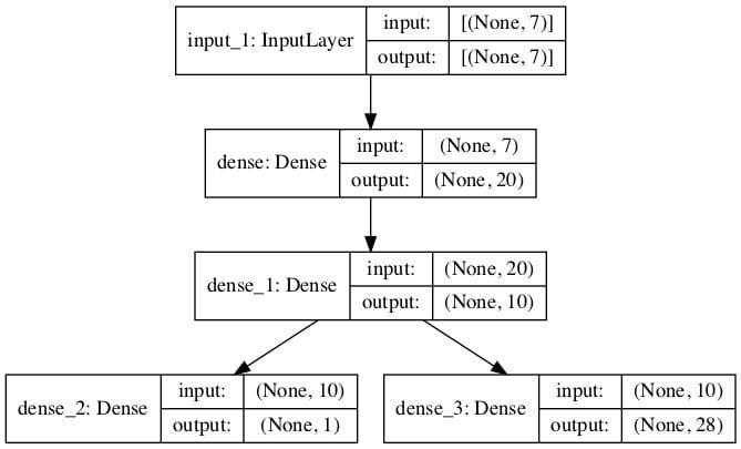 Plot of the Multi-Output Model for Combine Regression and Classification Predictions