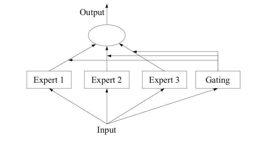 Example of a Mixture of Experts Model with Expert Members and A Gating Network