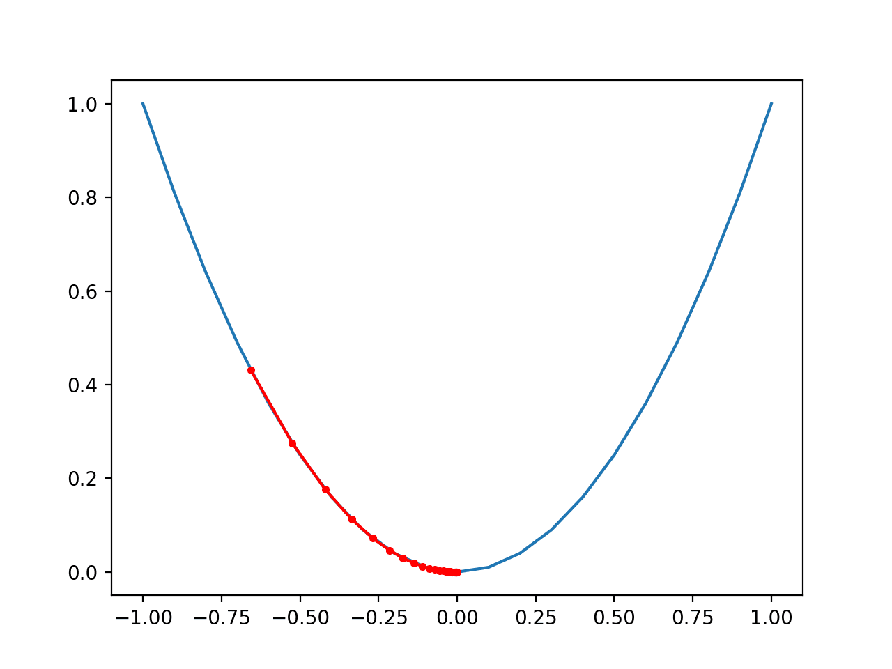 Plot of the Progress of Gradient Descent on a One Dimensional Objective Function