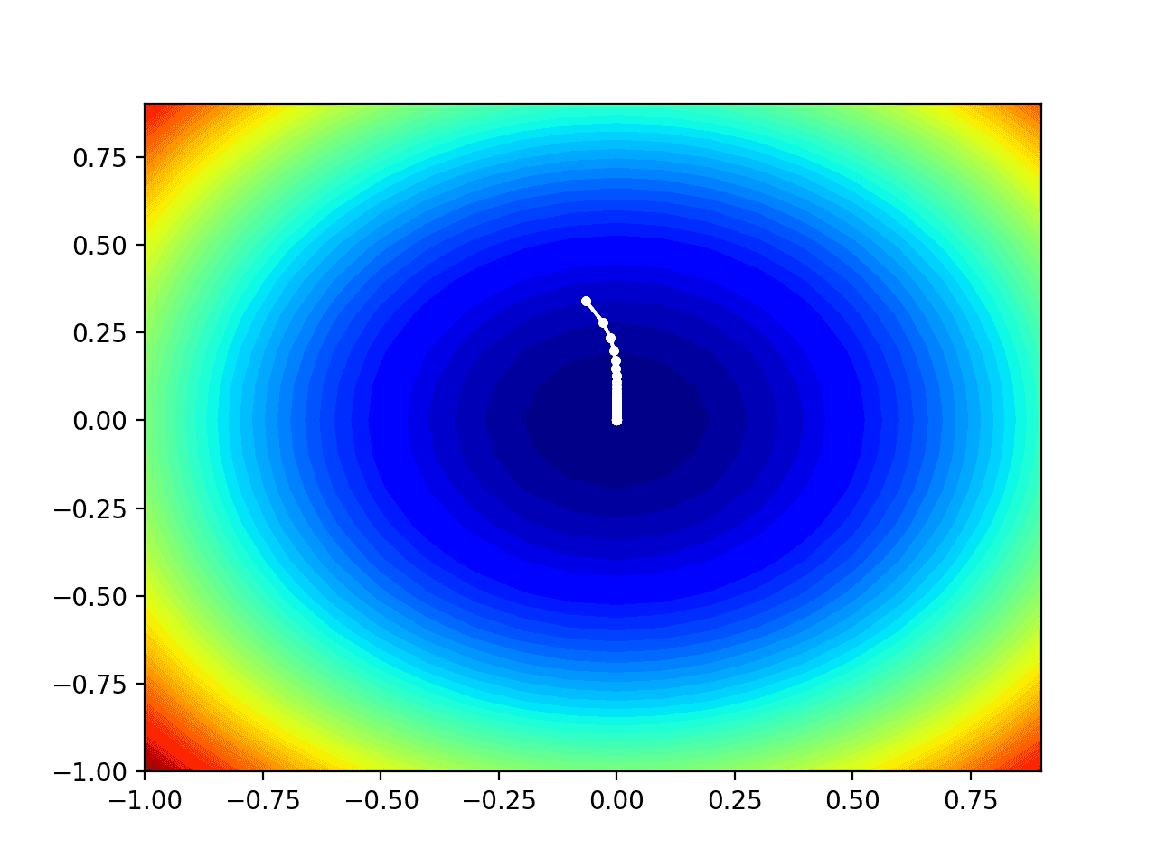 Contour Plot of the Test Objective Function With AdaGrad Search Results Shown