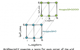 Modeling Pipeline Optimization With scikit-learn...