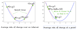 Rate of change of a curve over an interval (left) Rate of change of a curve at a point (right)