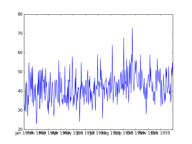 How to Model Residual Errors to Correct Time Series Forecasts wit...