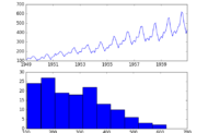 How to Use Power Transforms for Time Series Forecast Data with Py...
