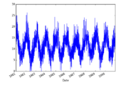 Time Series Data Visualization with Python...