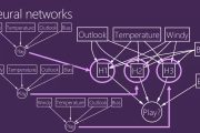 Architecting Predictive Algorithms for Machine Learning...