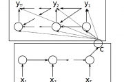 How Does Attention Work in Encoder-Decoder Recurrent Neural Netwo...