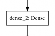 How to Use the Keras Functional API for Deep Learning...