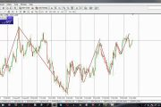 Forex Day trading Strategy (100pips per day)...