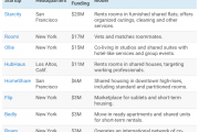 Shared housing startups are taking off...