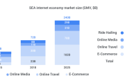 Google report: Southeast Asia's digital economy to triple to $240...