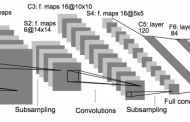 Architectural Innovations in Convolutional Neural Networks for Im...