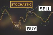 Effortless Stochastic Day Trading Strategies (Best Ways To Trade ...